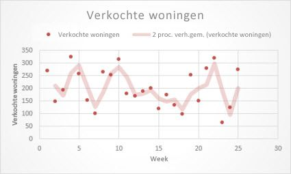 Spreidingsdiagram met een trendlijn met zwevend gemiddelde
