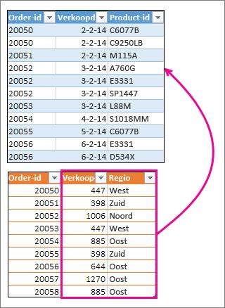 Twee kolommen samenvoegen met een andere tabel