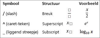 Symbolen voor een vergelijking