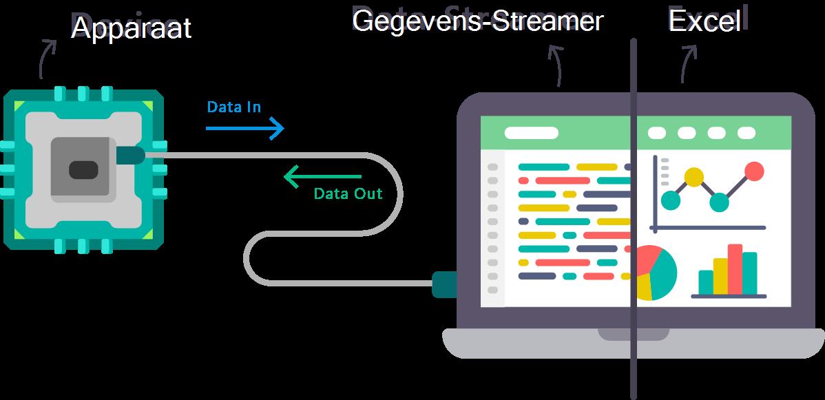 Graphic voor gegevensstreamer