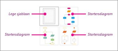 Miniaturen van basisstroomdiagrammen in Visio: 1 lege sjabloon en 3 startersdiagrammen
