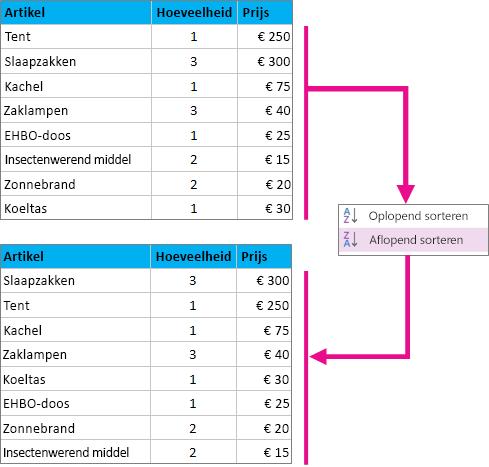 Een tabel sorteren