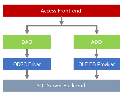 Onderdelen van gegevenstoegang