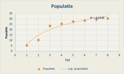 Spreidingsdiagram met een logaritmische trendlijn