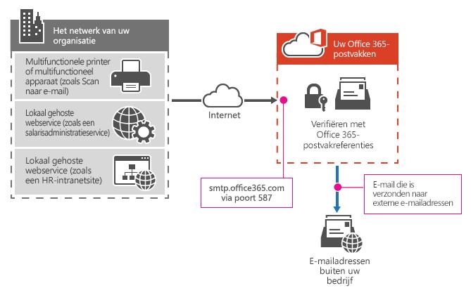 Hier ziet u hoe een multifunctionele printer verbinding maakt met Office 365 via SMTP-clientverzending.
