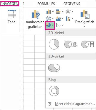 optie cirkeldiagram in de groep grafieken op het tabblad invoegen