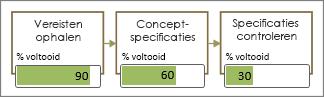 Shapes voor stroomdiagrammen met gedeeltelijk gevulde gegevensbalken