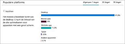 Afbeelding van het weergeven van platforms waarvan gebruikers de SharePoint-site bekijken