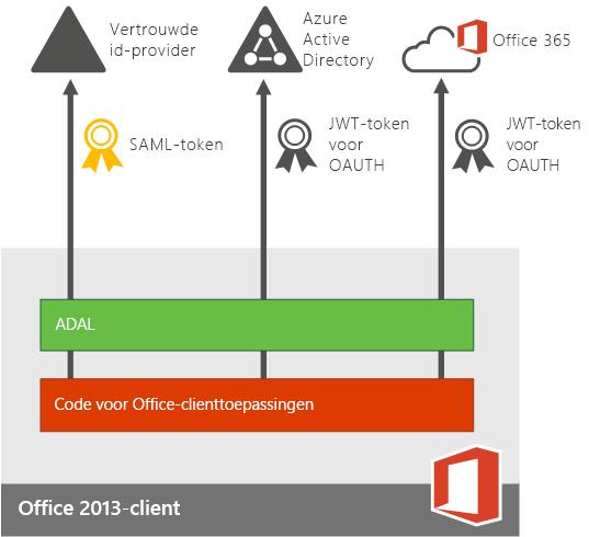 Moderne verificatie voor apps voor Office 2013-apparaten.