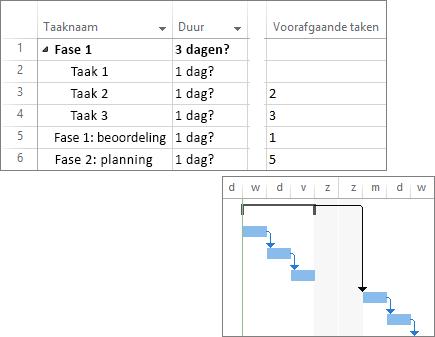 Samengestelde schermafbeelding van gekoppelde taken in een projectplan en Gantt-diagram.