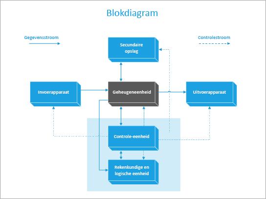Een sjabloon voor een blokdiagram van een computer.