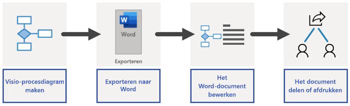 Overzicht van het exportproces van Word