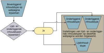 De relatie tussen boven- en onderliggende inhoudstypen