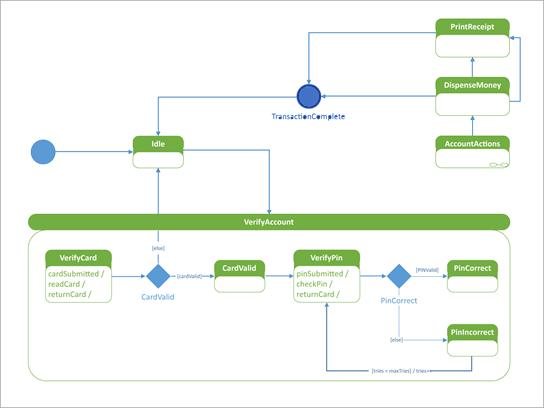 UML-statusdiagram dat laat zien hoe een geautomatiseerde tellermachine reageert op een gebruiker.