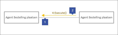1 wijst naar grijze verbindingslijn, 2 wijst naar berichtregel met tekst, '4: Uitvoeren()'