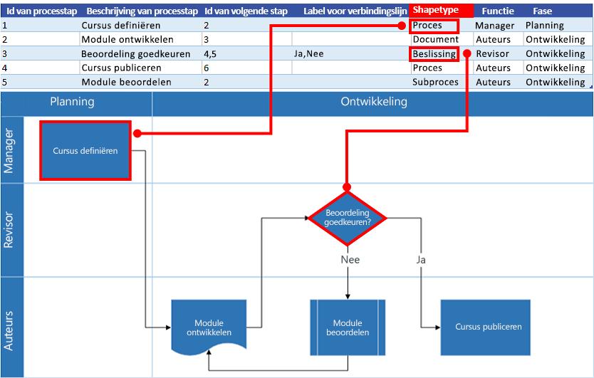Interactie tussen Excel-procesoverzicht en Visio-stroomdiagram: Shapetype