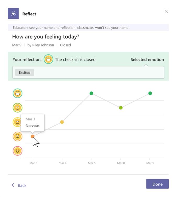 Screenshot van de dagboekweergave van studenten. Er staan vijf emoji's op de verticale as en de datum staat op de horizontale as. In een grafiek ziet u welke emoji de student op een bepaalde datum heeft geselecteerd. Door over de punten in de grafiek te bewegen, verschijnt de naam die ze die dag voor hun emotie hebben gekozen.