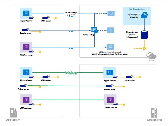 Sjabloon voor Azure-diagrammen (Azure site Recovery)