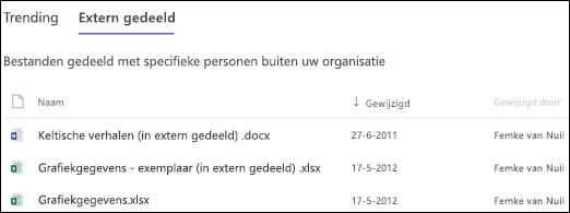 SharePoint Online-sitegebruik - Extern gedeelde bestanden