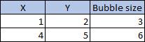 Tabel met drie kolommen, drie rijen