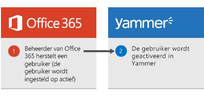 Diagram dat aangeeft dat wanneer een Office 365-beheerder een gebruiker terugzet, de gebruiker opnieuw wordt geactiveerd in Yammer.