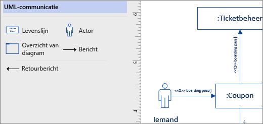 Stencil UML-communicatie, voorbeeld-shapes op de pagina