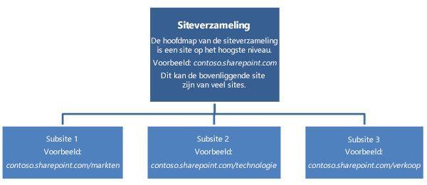hiërarchisch diagram van een siteverzameling met een site op het hoogste niveau en subsites.