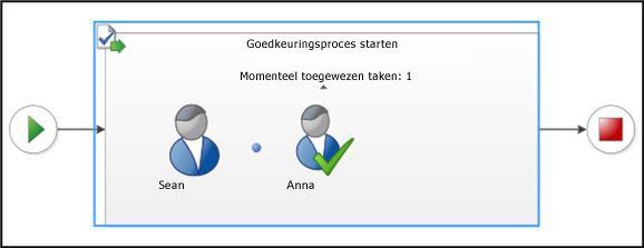 Visualisatiesectie van pagina Werkstroomstatus
