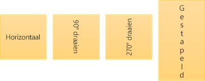 Voorbeelden van tekstrichting: horizontaal, gedraaid en gestapeld