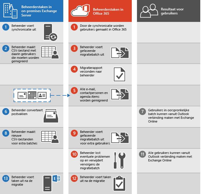 Proces voor het uitvoeren van een gefaseerde e-mailmigratie van Exchange naar Office 365