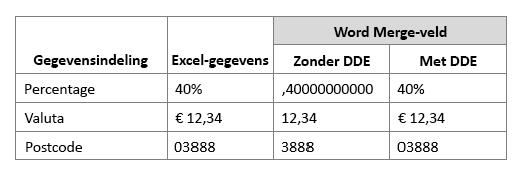 Excel-gegevensindeling vergeleken met het samenvoegveld van Word, waarbij Dynamic Data Exchange wel of niet wordt gebruikt