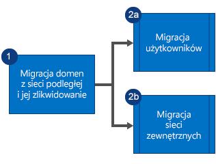 Schemat blokowy przedstawiający kolejność działań w procesie migracji: najpierw jest przeprowadzana migracja domen z podległej sieci Yammer i następuje likwidacja tej sieci, a następnie jest przeprowadzana równoległa migracja użytkowników i sieci zewnętrznych.