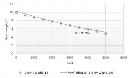 Wykres z wykładniczą linią trendu