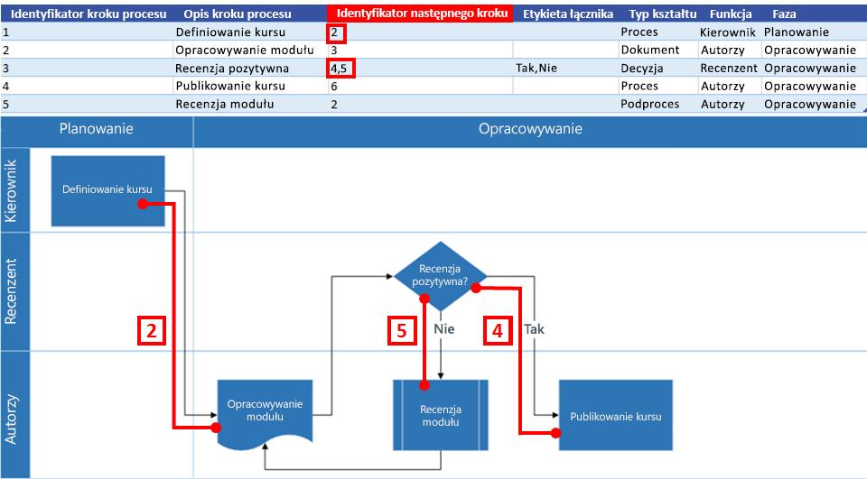 Interakcja mapy procesu programu Excel ze schematem blokowym programu Visio: Identyfikator następnego etapu