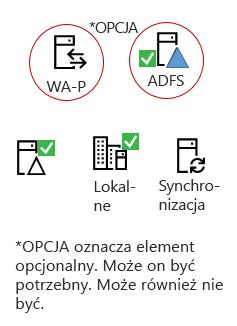 Wszystkie mieszańce muszą tych elementów — produktu serwera lokalna, łączenie AAD serwera, lokalna usługi Active Directory, opcjonalne ADFS i odwrotnej serwera proxy.