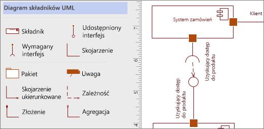 Wzornik Składnik UML i przykład kształty na stronie