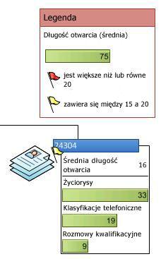 Legenda danych przedstawiająca ikony w grafice związanej z danymi