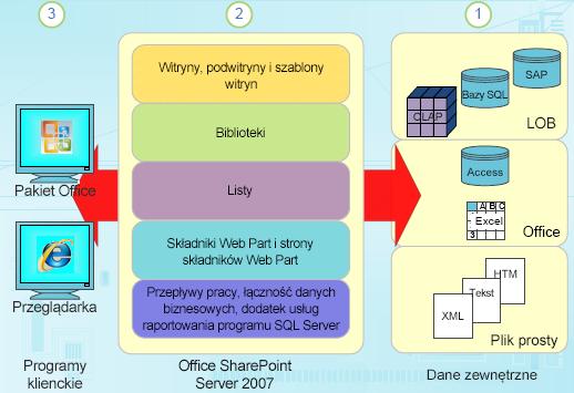 Składniki danych strukturalnych w programie SharePoint
