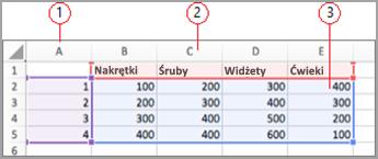 Pola danych w programie Excel