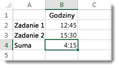 Nieoczekiwany wynik dodawania czasów przekraczających w sumie 24 godziny: 4:15