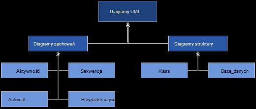 Diagramy UML dostępne w programie Visio podzielone na dwie kategorie diagramów: Diagramy zachowania i struktury.
