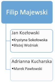 Przed: istniejący schemat organizacyjny