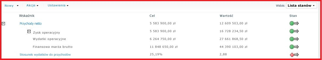 Z usług SSAS można importować wskaźniki KPI z relacjami nadrzędny-podrzędny