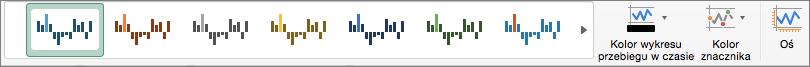 Opcje formatowania dla wykresu przebiegu w czasie