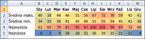 Dane dotyczące temperatury z formatowaniem warunkowym