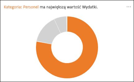 Wykres pierścieniowy przedstawiający osób uwzględniania większość wydatków