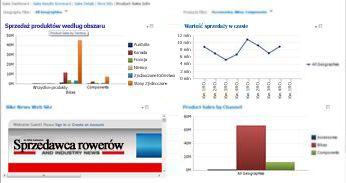 Pulpit nawigacyjny programu PerformancePoint z dwoma zastosowanymi filtrami