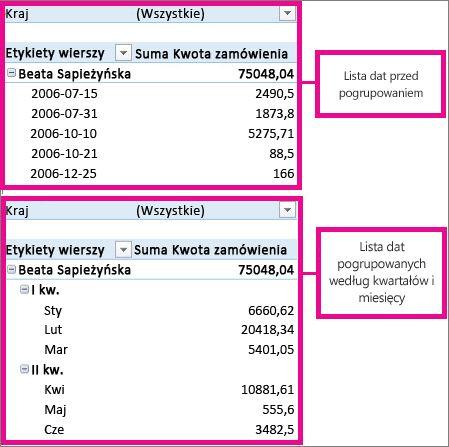 Daty pogrupowane według miesięcy i kwartałów