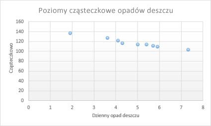Wykres punktowy