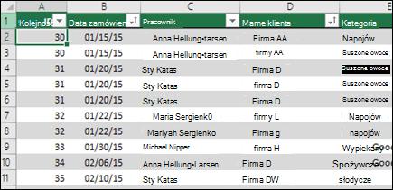 Przykładowe dane w tabeli programu Excel, które mają być używane jako źródło danych tabeli przestawnej
